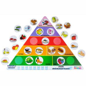 Lernspiel Ernährungspyramide für Kinder